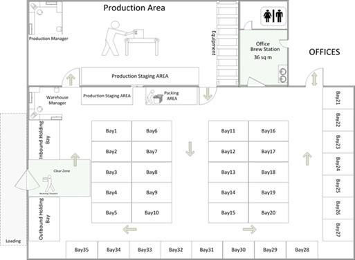 ScaterBoys - Warehouse floor plan